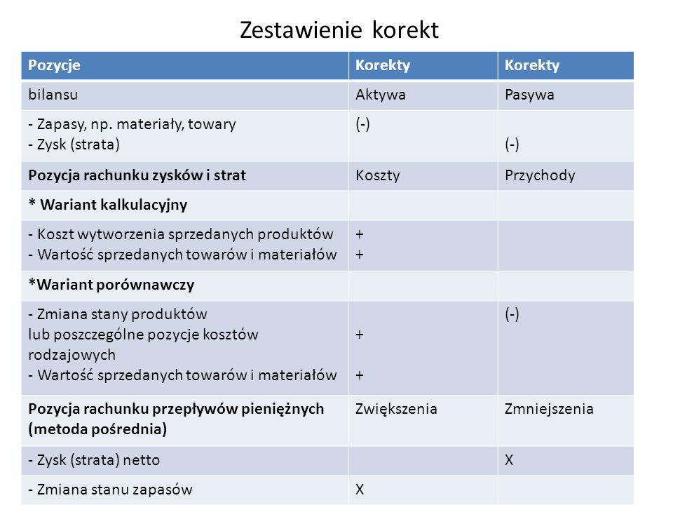 Zestawienie korekt PozycjeKorekty bilansuAktywaPasywa - Zapasy, np.