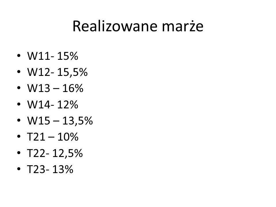 Realizowane marże W11- 15% W12- 15,5% W13 – 16% W14- 12% W15 – 13,5% T21 – 10% T22- 12,5% T23- 13%