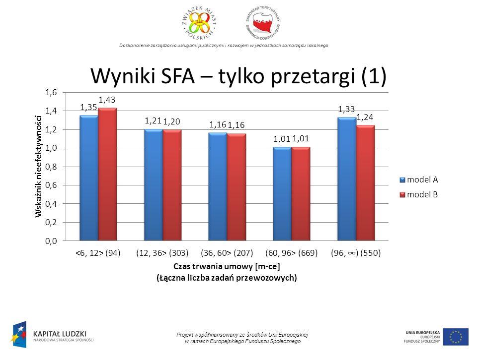 Doskonalenie zarządzania usługami publicznymi i rozwojem w jednostkach samorządu lokalnego Projekt współfinansowany ze środków Unii Europejskiej w ramach Europejskiego Funduszu Społecznego Wyniki SFA – tylko przetargi (1)