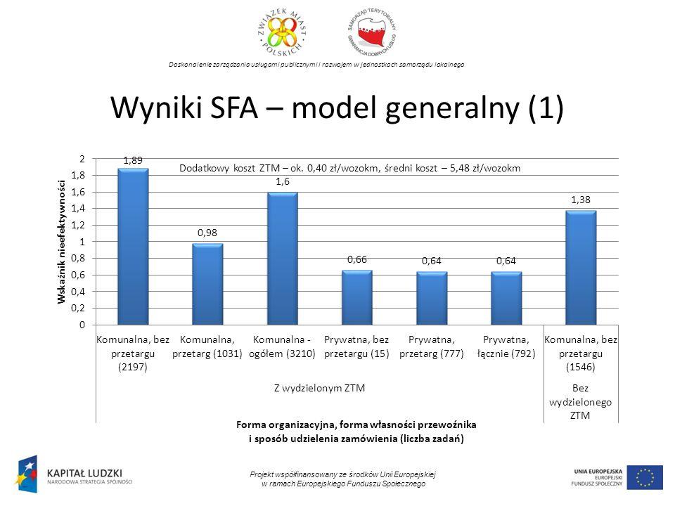 Doskonalenie zarządzania usługami publicznymi i rozwojem w jednostkach samorządu lokalnego Projekt współfinansowany ze środków Unii Europejskiej w ramach Europejskiego Funduszu Społecznego Wyniki SFA – model generalny (1) Dodatkowy koszt ZTM – ok.
