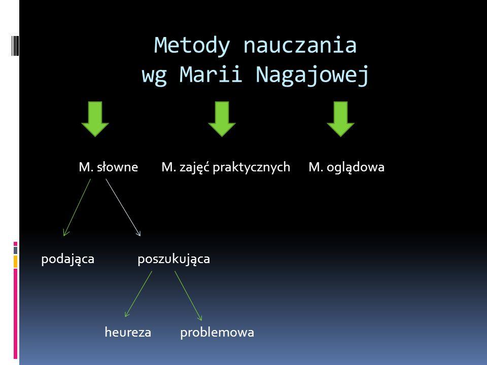 Metody nauczania wg Marii Nagajowej M. słowne M. zajęć praktycznych M. oglądowa podająca poszukująca heureza problemowa