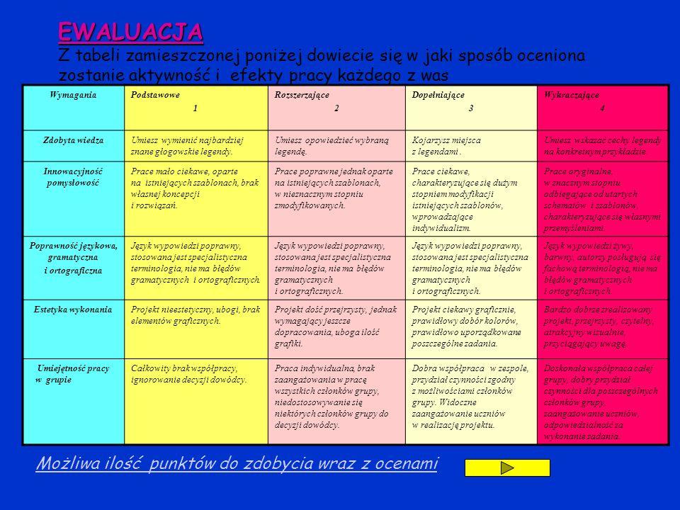 EWALUACJA EWALUACJA Z tabeli zamieszczonej poniżej dowiecie się w jaki sposób oceniona zostanie aktywność i efekty pracy każdego z was WymaganiaPodsta