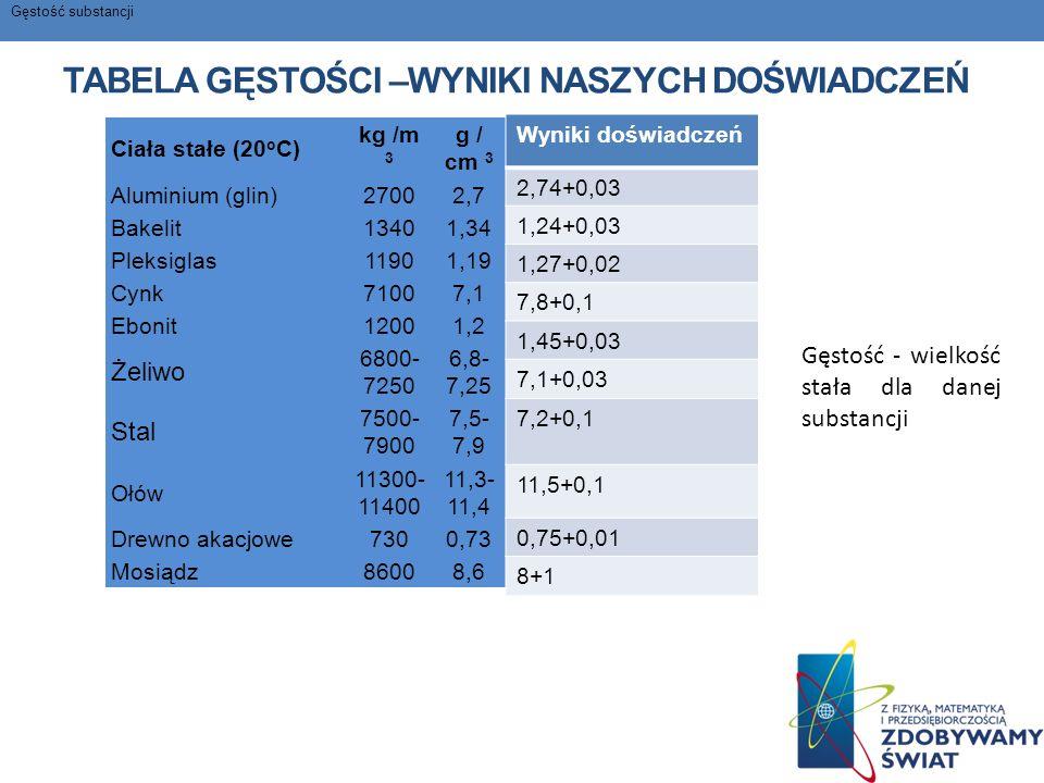 TABELA GĘSTOŚCI –WYNIKI NASZYCH DOŚWIADCZEŃ Ciała stałe (20 o C) kg /m 3 g / cm 3 Aluminium (glin)27002,7 Bakelit13401,34 Pleksiglas11901,19 Cynk71007