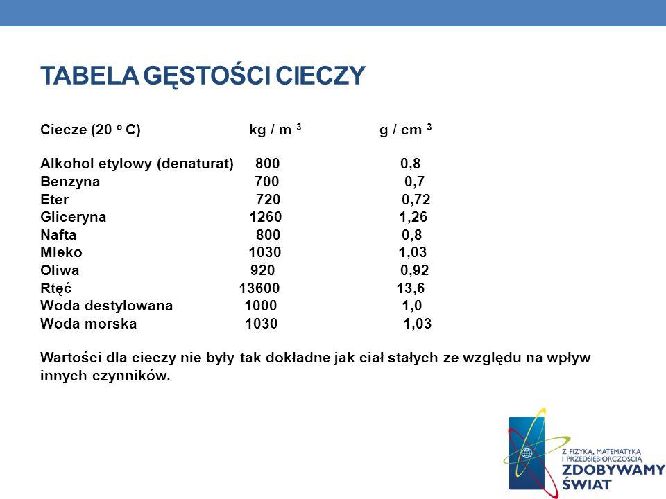 TABELA GĘSTOŚCI CIECZY Ciecze (20 o C) kg / m 3 g / cm 3 Alkohol etylowy (denaturat) 800 0,8 Benzyna 700 0,7 Eter 720 0,72 Gliceryna 1260 1,26 Nafta 8