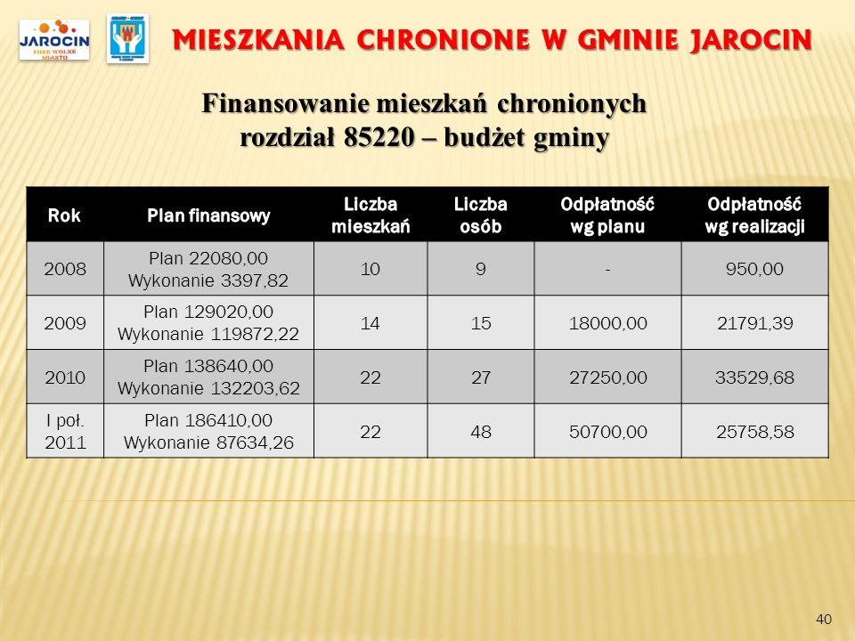 MIESZKANIA CHRONIONE W GMINIE JAROCIN Finansowanie mieszkań chronionych rozdział 85220 – budżet gminy 40 2008 Plan 22080,00 Wykonanie 3397,82 109-950,