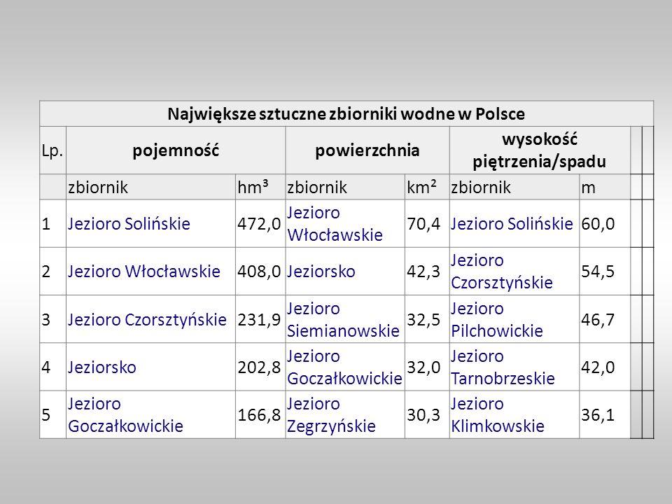 Największe sztuczne zbiorniki wodne w Polsce Lp.pojemnośćpowierzchnia wysokość piętrzenia/spadu zbiornikhm³zbiornikkm²zbiornikm 1Jezioro Solińskie472,
