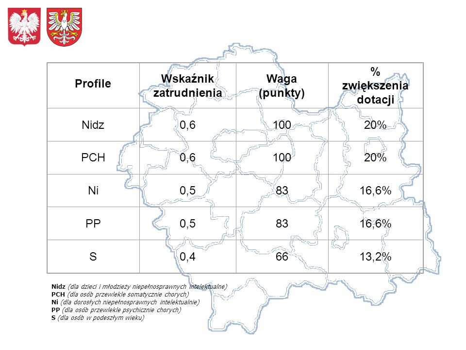 Profile Wskaźnik zatrudnienia Waga (punkty) % zwiększenia dotacji Nidz0,610020% PCH0,610020% Ni0,58316,6% PP0,58316,6% S0,46613,2% Nidz (dla dzieci i młodzieży niepełnosprawnych intelektualne) PCH (dla osób przewlekle somatycznie chorych) Ni (dla dorosłych niepełnosprawnych intelektualnie) PP (dla osób przewlekle psychicznie chorych) S (dla osób w podeszłym wieku)