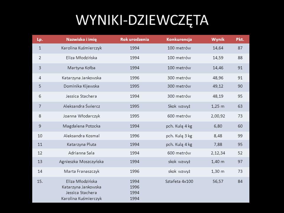 WYNIKI-DZIEWCZĘTA Lp.Nazwisko i imięRok urodzeniaKonkurencjaWynikPkt. 1Karolina Kuśmierczyk1994100 metrów14,6487 2Eliza Młodzińska1994100 metrów14,598