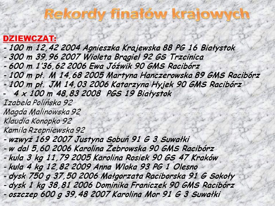 DZIEWCZĄT: - 100 m 12,42 2004 Agnieszka Krajewska 88 PG 16 Białystok - 300 m 39,96 2007 Wioleta Brągiel 92 GS Trzcinica - 600 m 136,62 2006 Ewa Jóźwik