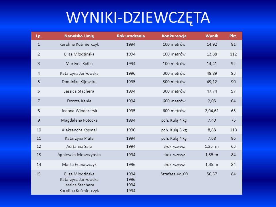 WYNIKI-DZIEWCZĘTA Lp.Nazwisko i imięRok urodzeniaKonkurencjaWynikPkt. 1Karolina Kuśmierczyk1994100 metrów14,9281 2Eliza Młodzińska1994100 metrów13,881
