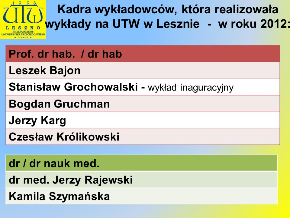 Kadra wykładowców, która realizowała wykłady na UTW w Lesznie - w roku 2012: dr / dr nauk med. dr med. Jerzy Rajewski Kamila Szymańska Prof. dr hab. /
