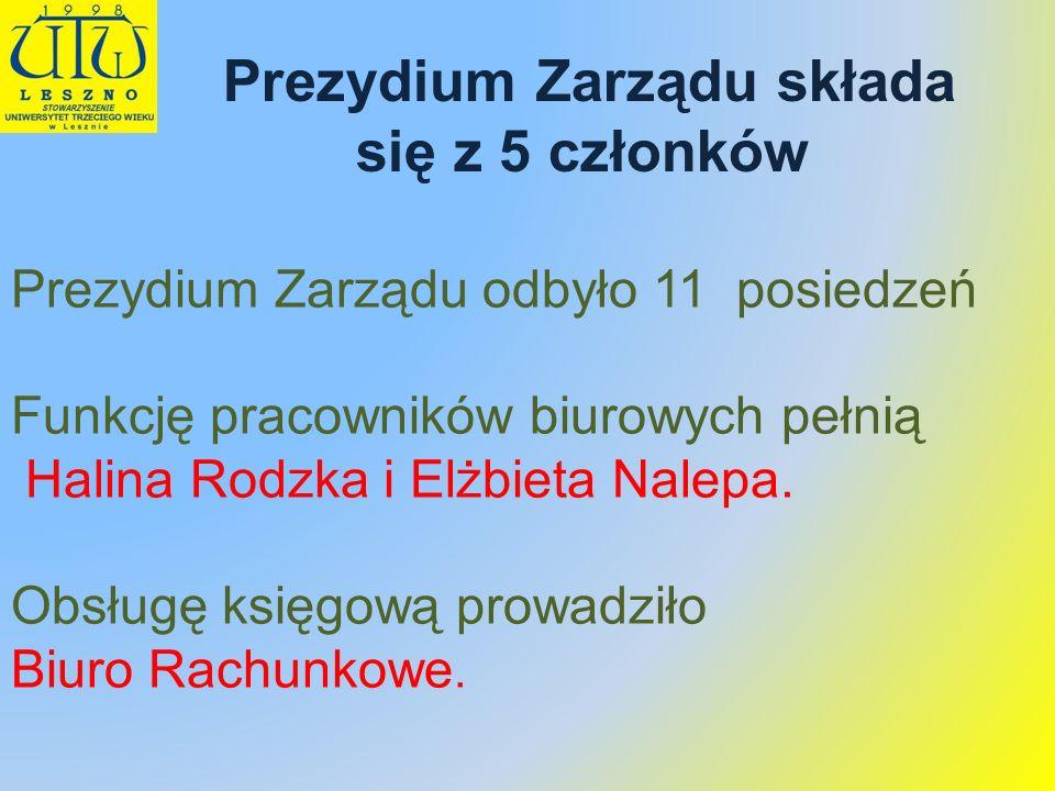 Prezydium Zarządu odbyło 11 posiedzeń Funkcję pracowników biurowych pełnią Halina Rodzka i Elżbieta Nalepa. Obsługę księgową prowadziło Biuro Rachunko