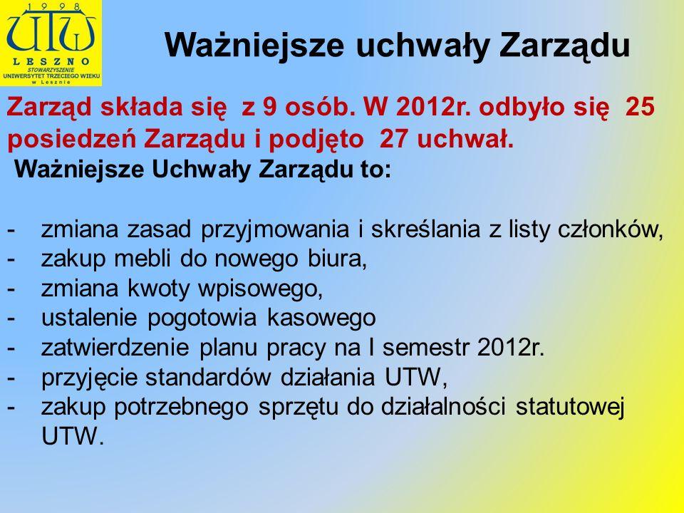 Ważniejsze uchwały Zarządu Zarząd składa się z 9 osób. W 2012r. odbyło się 25 posiedzeń Zarządu i podjęto 27 uchwał. Ważniejsze Uchwały Zarządu to: -z