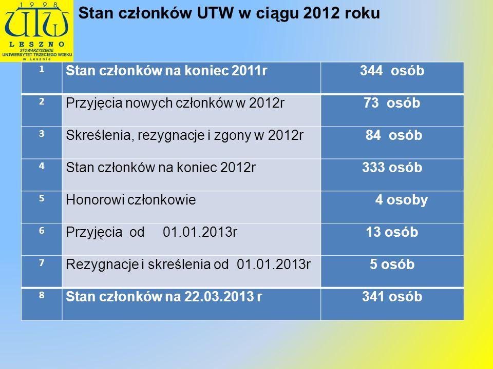 Stan członków UTW w ciągu 2012 roku 1 Stan członków na koniec 2011r344 osób 2 Przyjęcia nowych członków w 2012r73 osób 3 Skreślenia, rezygnacje i zgon
