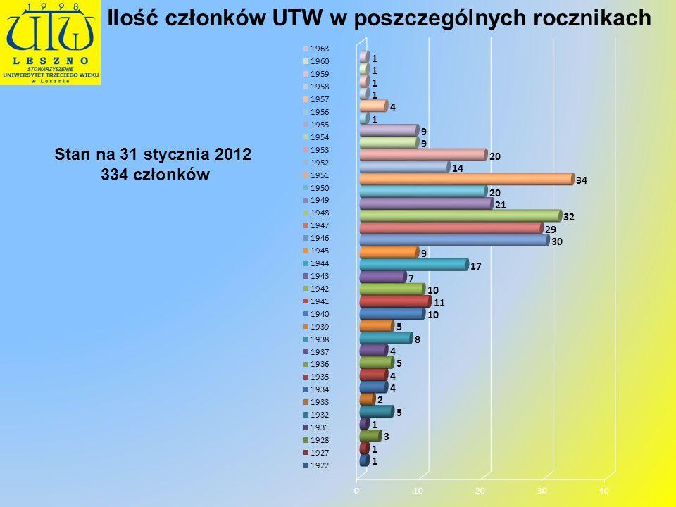 Ilość kobiet i mężczyzn 31 grudnia 2012 r. Wykształcenie członków UTW 31 grudnia 2012r