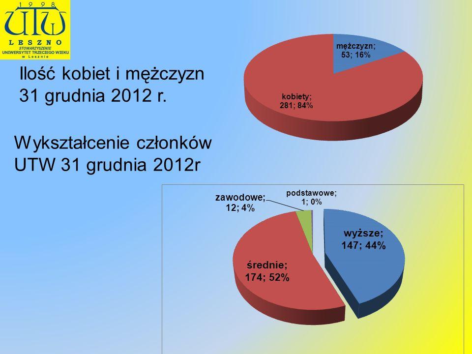 Statystyka odwiedzin witryny www.utw.leszno.pl zarejestrowanych użytkowników: 250 fotografii w galerii: 7482 fotografii w galerii prac sekcji artystycznych: 413 średnia ilość wizyt w miesiącu: 22 013 dziennie: 950