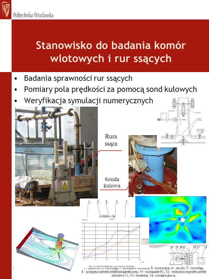 Stanowisko do badania komór wlotowych i rur ssących Badania sprawności rur ssących Pomiary pola prędkości za pomocą sond kulowych Weryfikacja symulacj