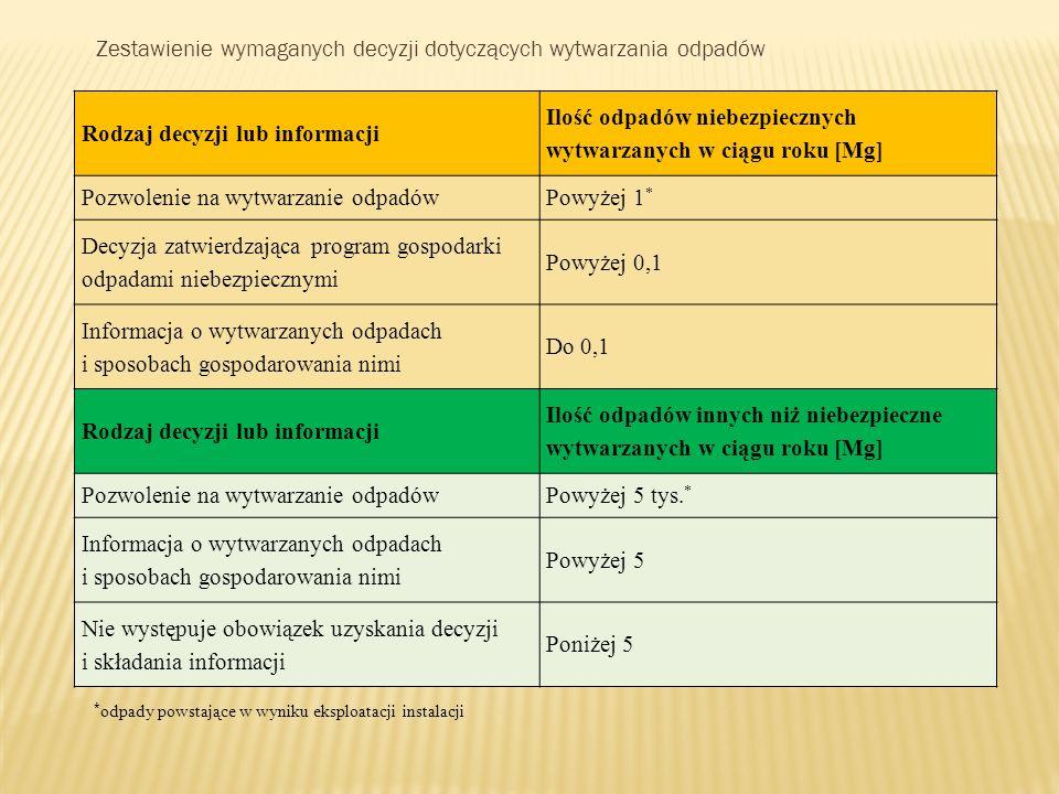 Rodzaj decyzji lub informacji Ilość odpadów niebezpiecznych wytwarzanych w ciągu roku [Mg] Pozwolenie na wytwarzanie odpadówPowyżej 1 * Decyzja zatwie