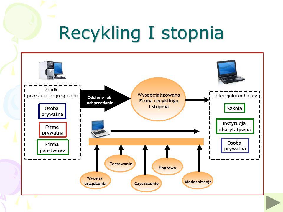 Recykling I stopnia