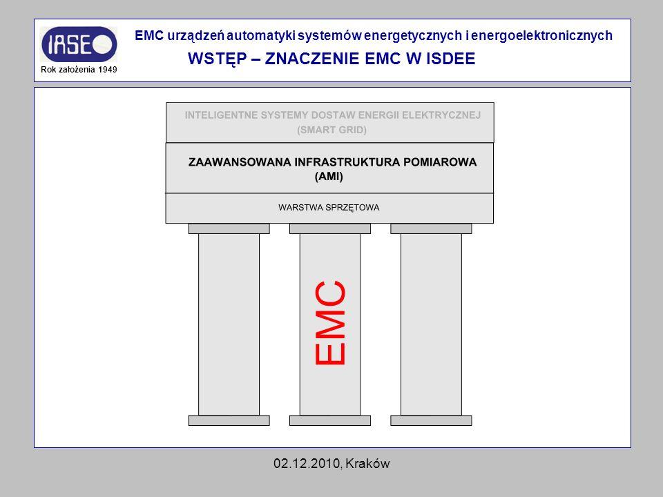 02.12.2010, Kraków Rok założenia 1949 EMC urządzeń automatyki systemów energetycznych i energoelektronicznych WSTĘP – ZNACZENIE EMC W ISDEE