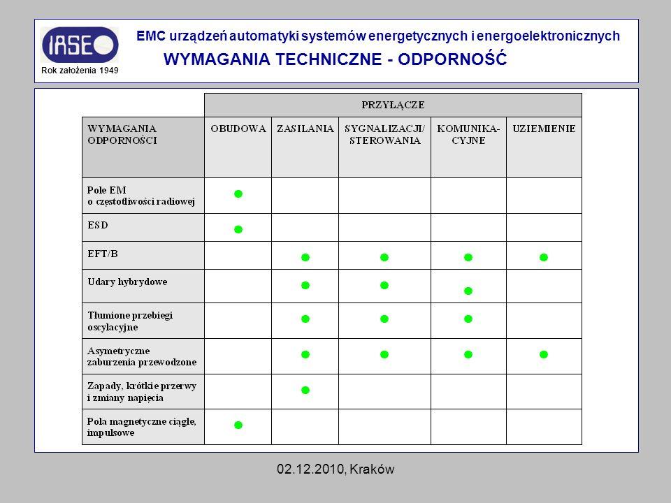 02.12.2010, Kraków Rok założenia 1949 EMC urządzeń automatyki systemów energetycznych i energoelektronicznych WYMAGANIA TECHNICZNE - ODPORNOŚĆ