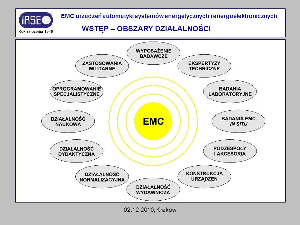 02.12.2010, Kraków Rok założenia 1949 EMC urządzeń automatyki systemów energetycznych i energoelektronicznych WSTĘP – OBSZARY DZIAŁALNOŚCI
