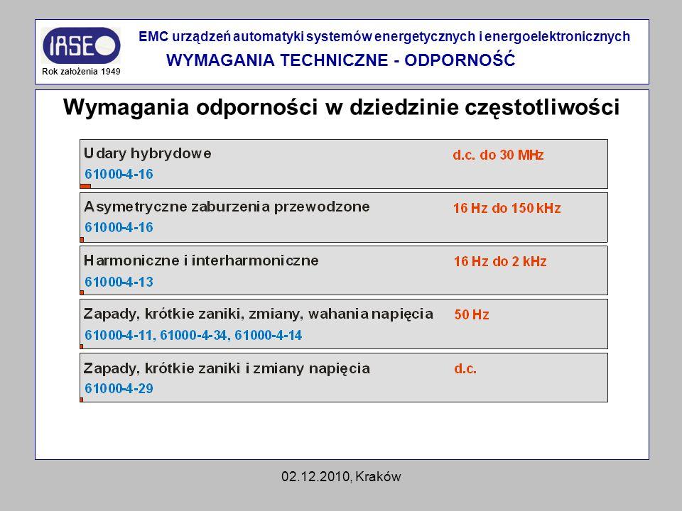 02.12.2010, Kraków Wymagania odporności w dziedzinie częstotliwości Rok założenia 1949 EMC urządzeń automatyki systemów energetycznych i energoelektro