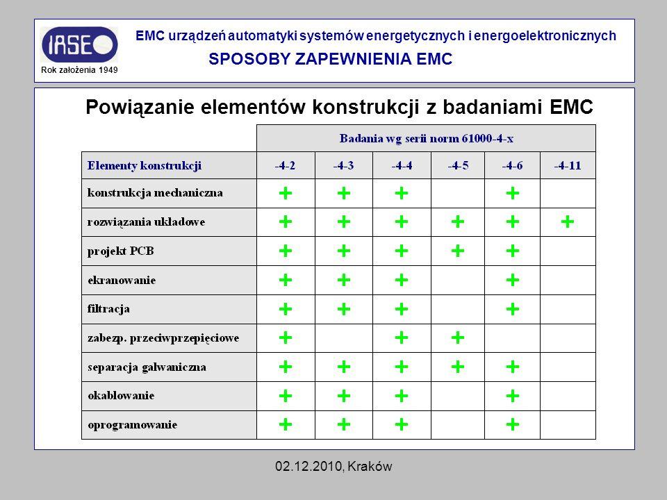 02.12.2010, Kraków Powiązanie elementów konstrukcji z badaniami EMC Rok założenia 1949 EMC urządzeń automatyki systemów energetycznych i energoelektro