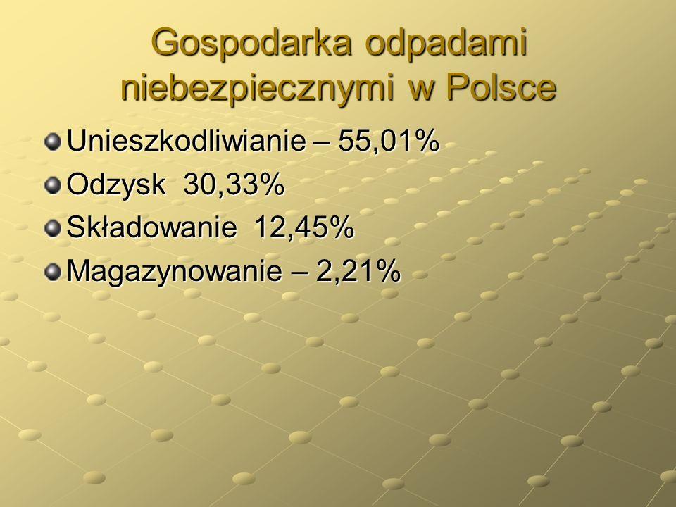 Gospodarka odpadami niebezpiecznymi w Polsce Unieszkodliwianie – 55,01% Odzysk 30,33% Składowanie 12,45% Magazynowanie – 2,21%