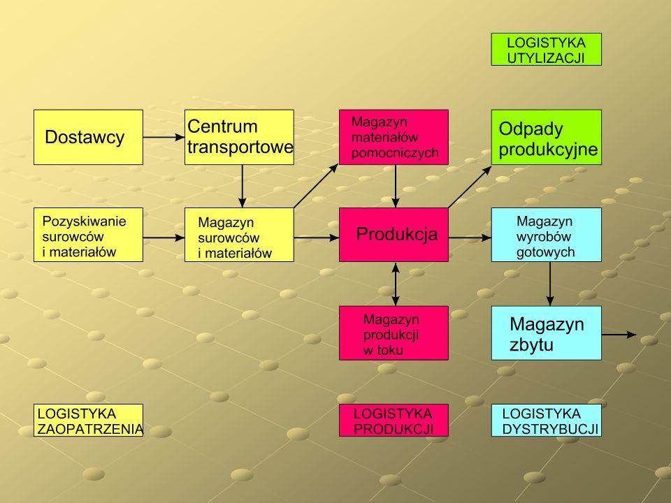 Determinanty logistyki produkcji Organizacja produkcji Planowanie i sterowanie produkcją Czynniki techniczne Zaopatrzenie i kooperacja Czynnik ludzki