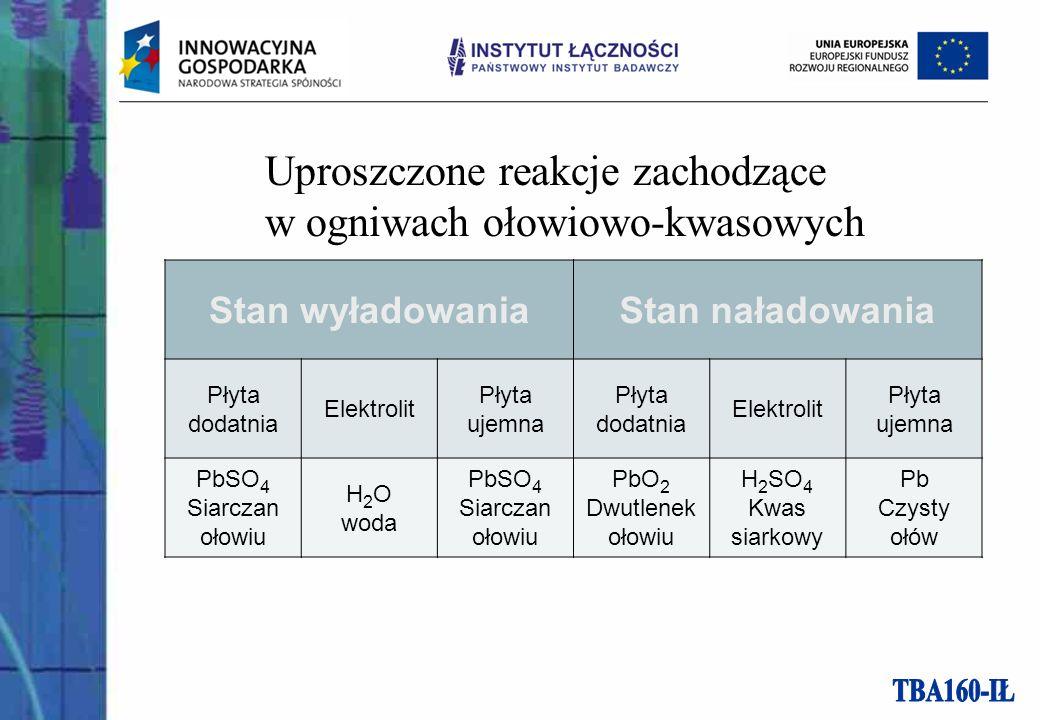 Uproszczone reakcje zachodzące w ogniwach ołowiowo-kwasowych Stan wyładowaniaStan naładowania Płyta dodatnia Elektrolit Płyta ujemna Płyta dodatnia Elektrolit Płyta ujemna PbSO 4 Siarczan ołowiu H 2 O woda PbSO 4 Siarczan ołowiu PbO 2 Dwutlenek ołowiu H 2 SO 4 Kwas siarkowy Pb Czysty ołów