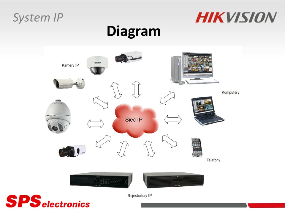 Obsługa 250 rejestratorów / 4000 kamer IP (opcja rozszerzenia do 1000 rejestratorów / 16000 kamer IP) Wspierane metody kompresji H.264, MPEG-4, JPEG Rozdzielczość obrazu kamery do 5 Mpx Oprogramowanie Oprogramowanie monitorowania Parametry Wyświetlanie 64 kamer jednocześnie Odtwarzanie nagrań 16 kamer równolegle