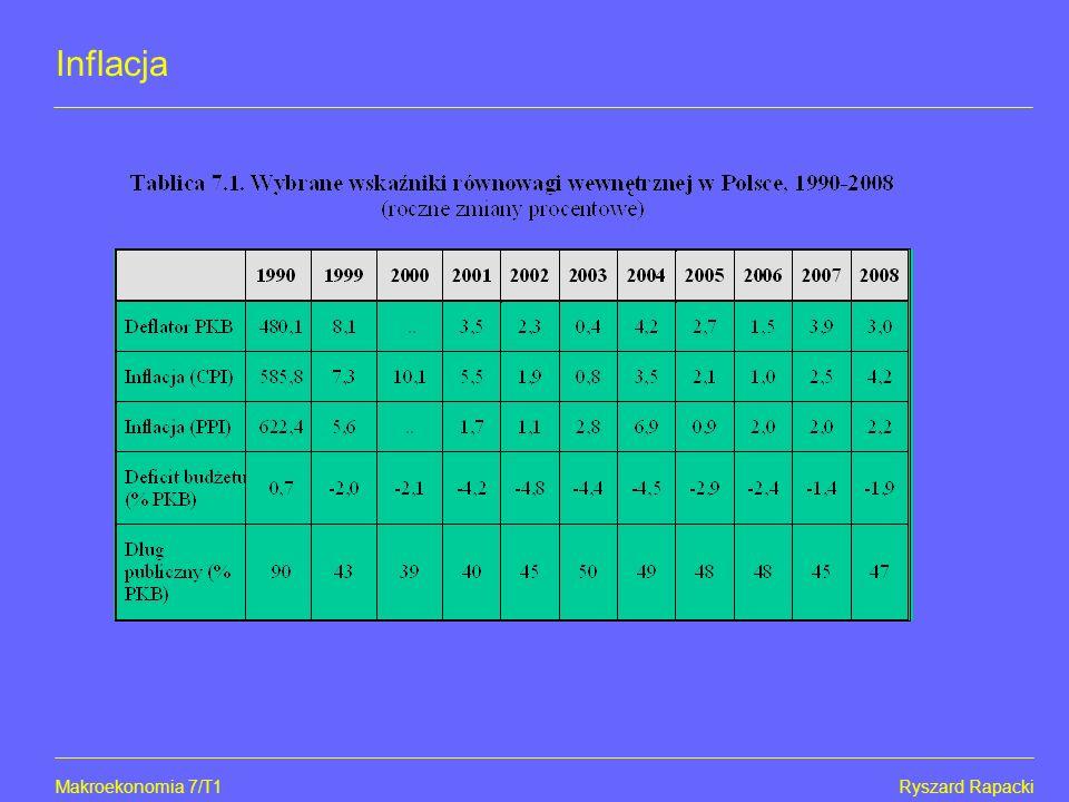Makroekonomia 7/T1Ryszard Rapacki Inflacja