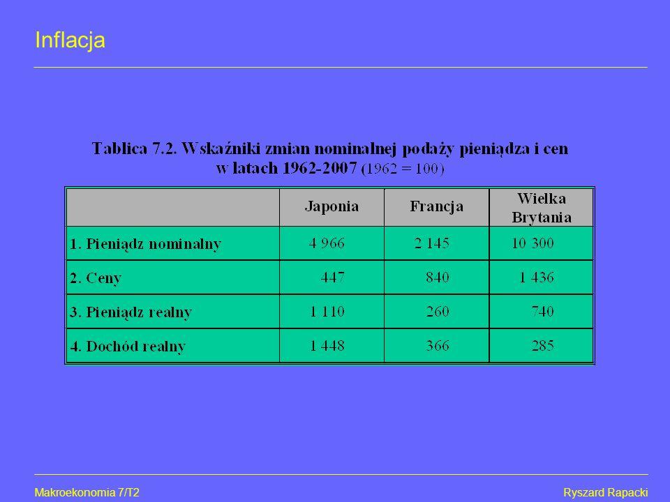 Makroekonomia 7/T2Ryszard Rapacki Inflacja