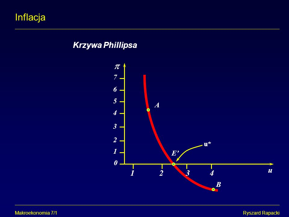 0 7 6 5 4 3 2 1 Makroekonomia 7/1Ryszard Rapacki Inflacja Krzywa Phillipsa u E A B u* 1234