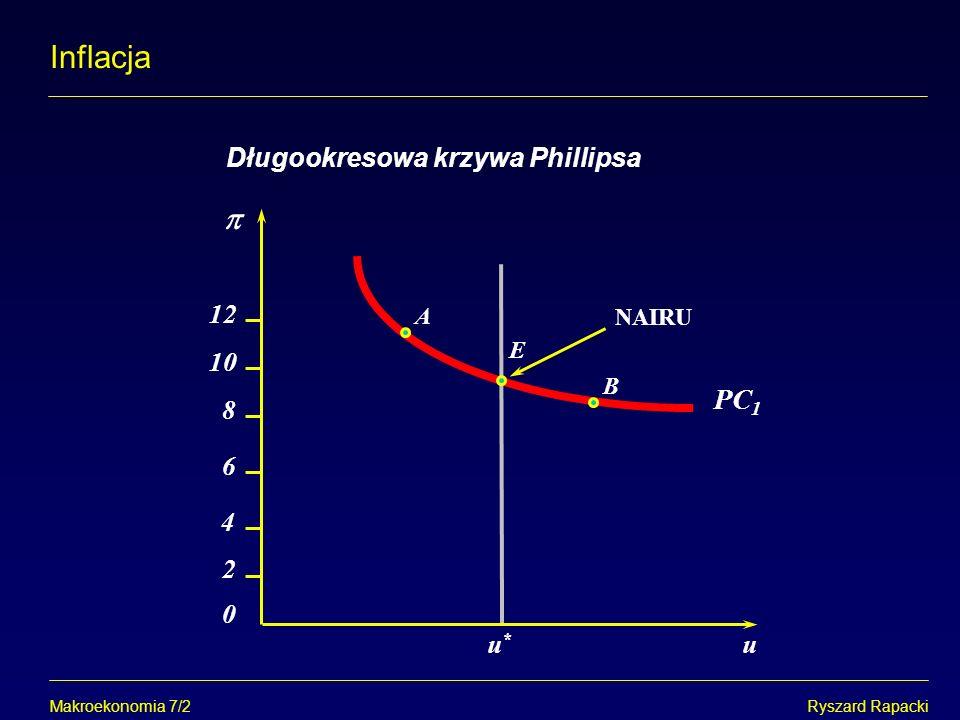 Makroekonomia 7/2Ryszard Rapacki Inflacja Długookresowa krzywa Phillipsa u*u* E PC 1 A u B NAIRU 0 12 10 8 6 4 2