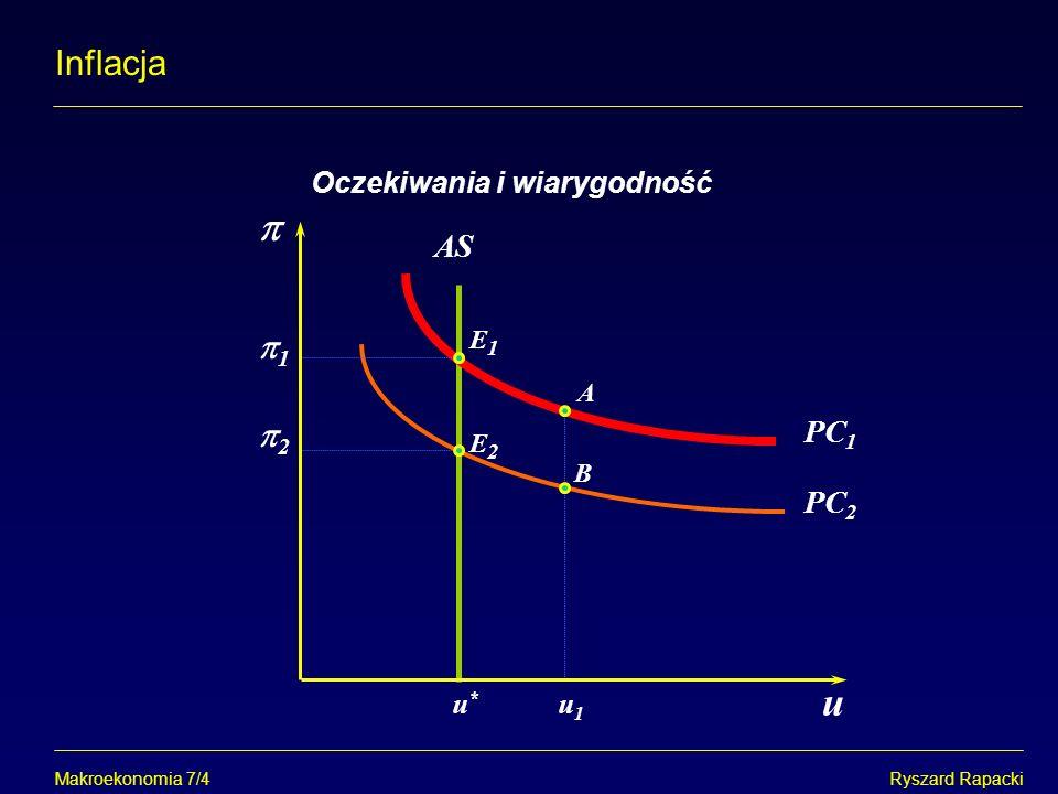 Makroekonomia 7/4Ryszard Rapacki Inflacja Oczekiwania i wiarygodność u*u* u1u1 1 A B PC 1 E1E1 AS E2E2 PC 2 2 u