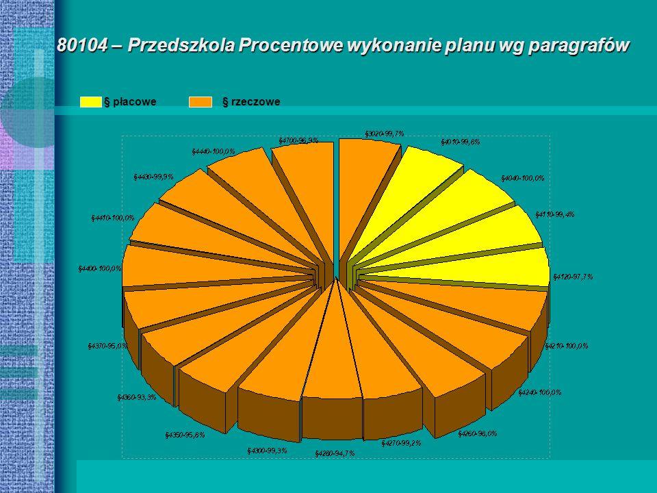 80104 – Przedszkola Procentowe wykonanie planu wg paragrafów § płacowe§ rzeczowe