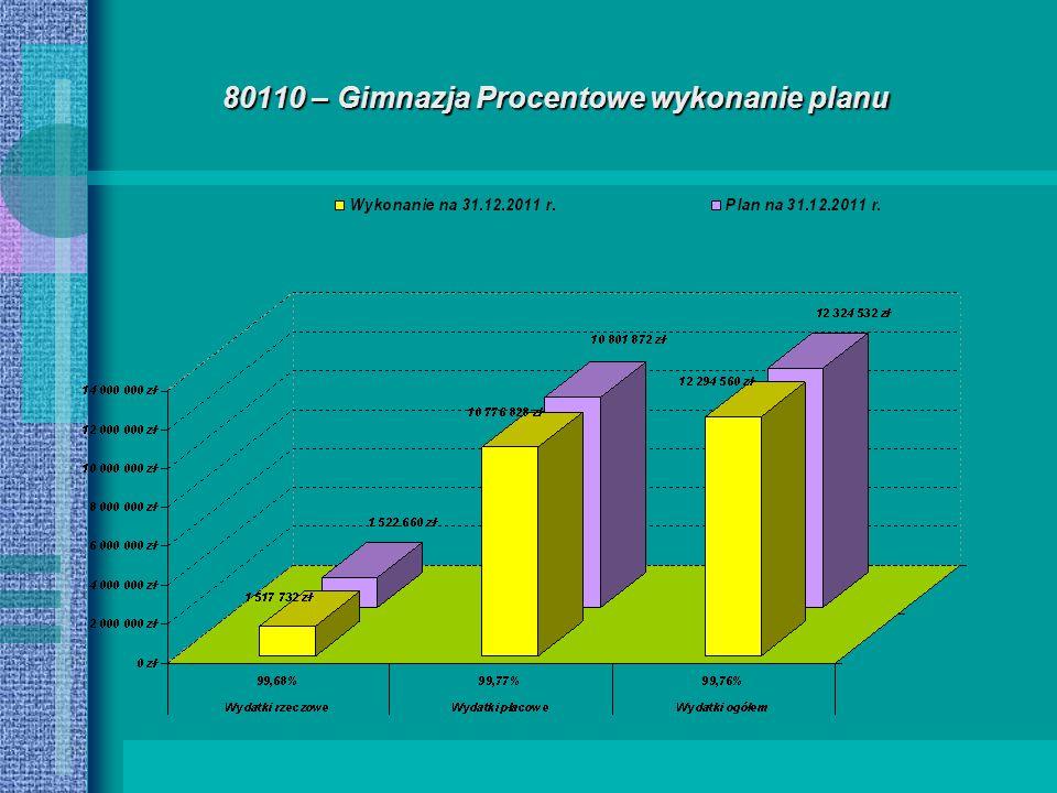 80110 – Gimnazja Procentowe wykonanie planu
