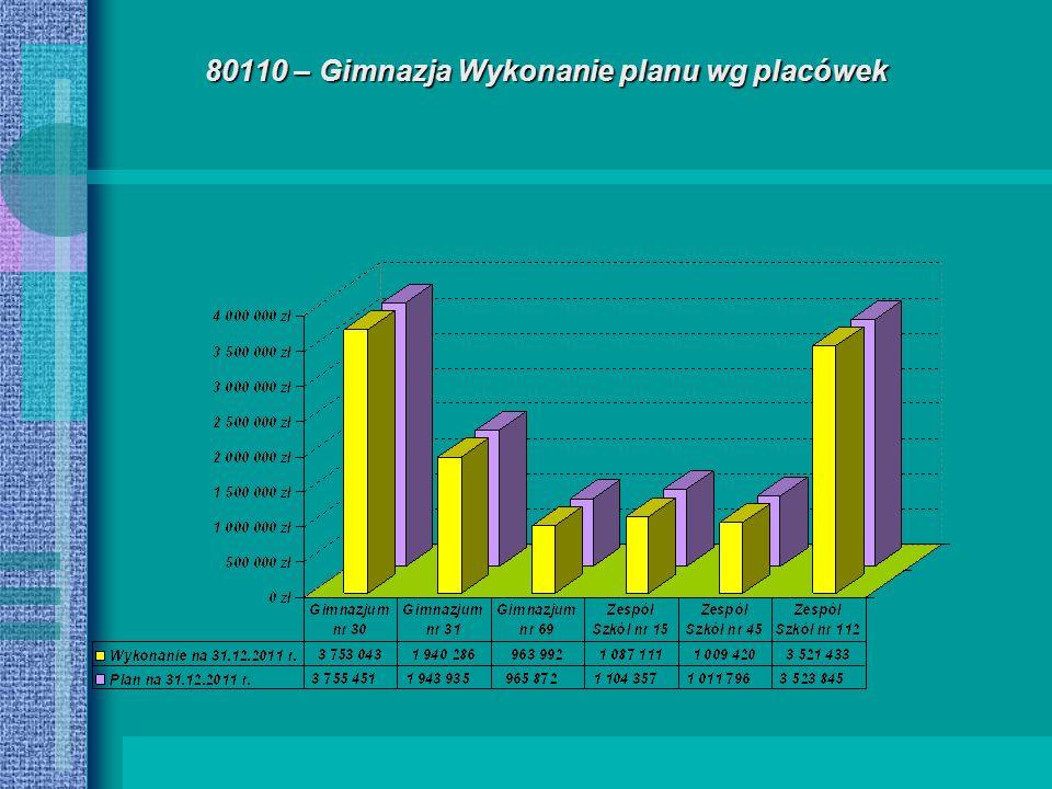 80110 – Gimnazja Wykonanie planu wg placówek