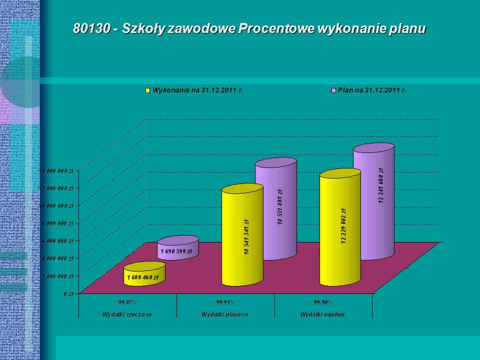 80130 - Szkoły zawodowe Procentowe wykonanie planu