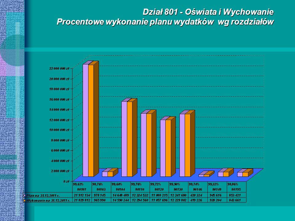 Dział 801 - Oświata i Wychowanie Procentowe wykonanie planu wydatków wg rozdziałów