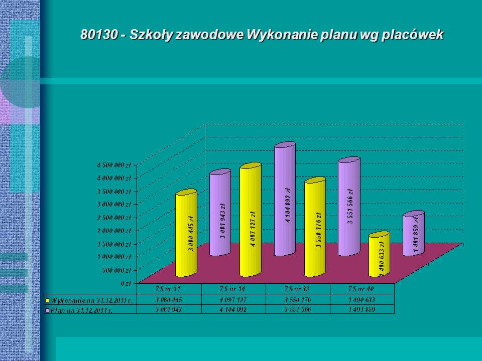 80130 - Szkoły zawodowe Wykonanie planu wg placówek