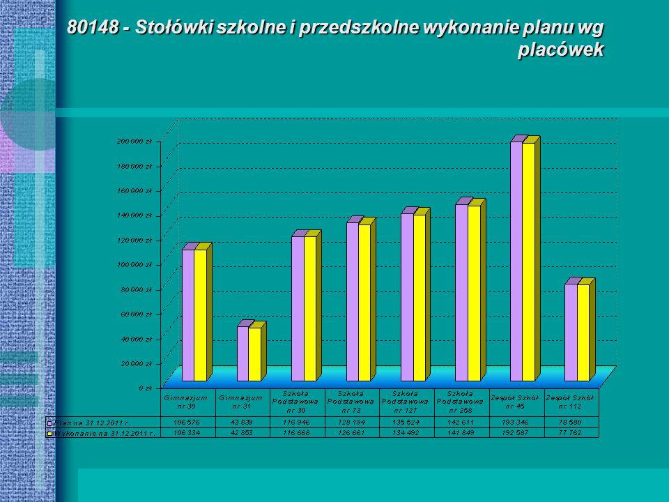 80148 - Stołówki szkolne i przedszkolne wykonanie planu wg placówek