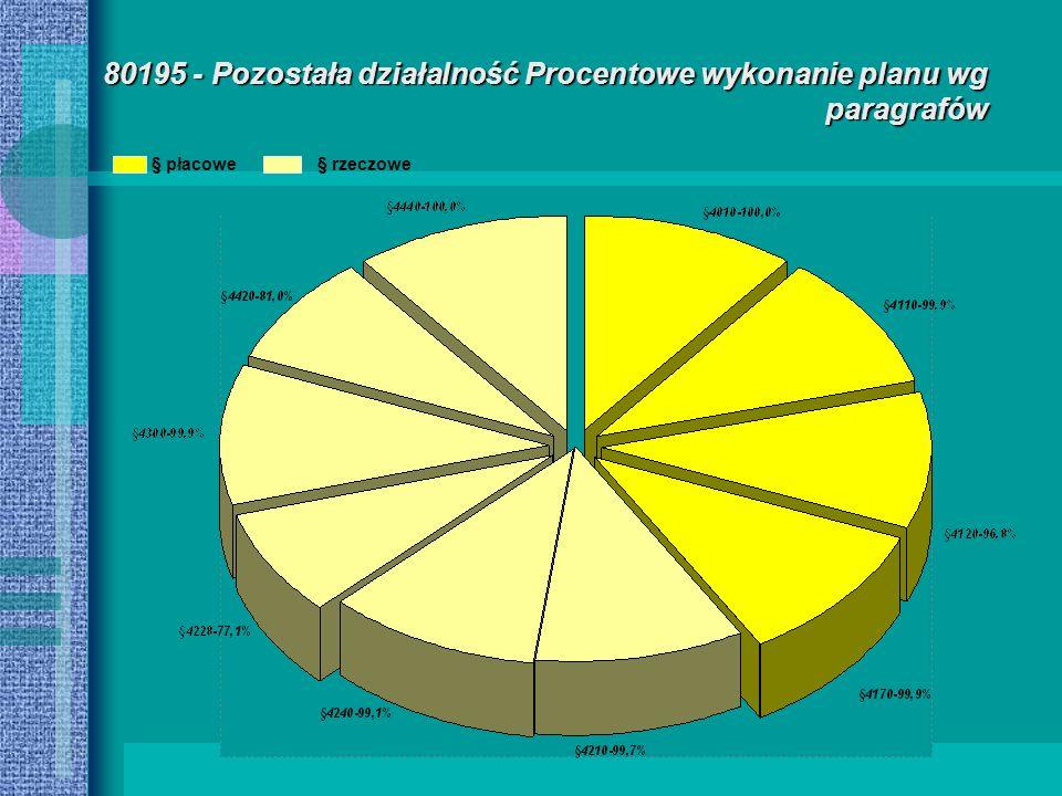 80195 - Pozostała działalność Procentowe wykonanie planu wg paragrafów § płacowe§ rzeczowe