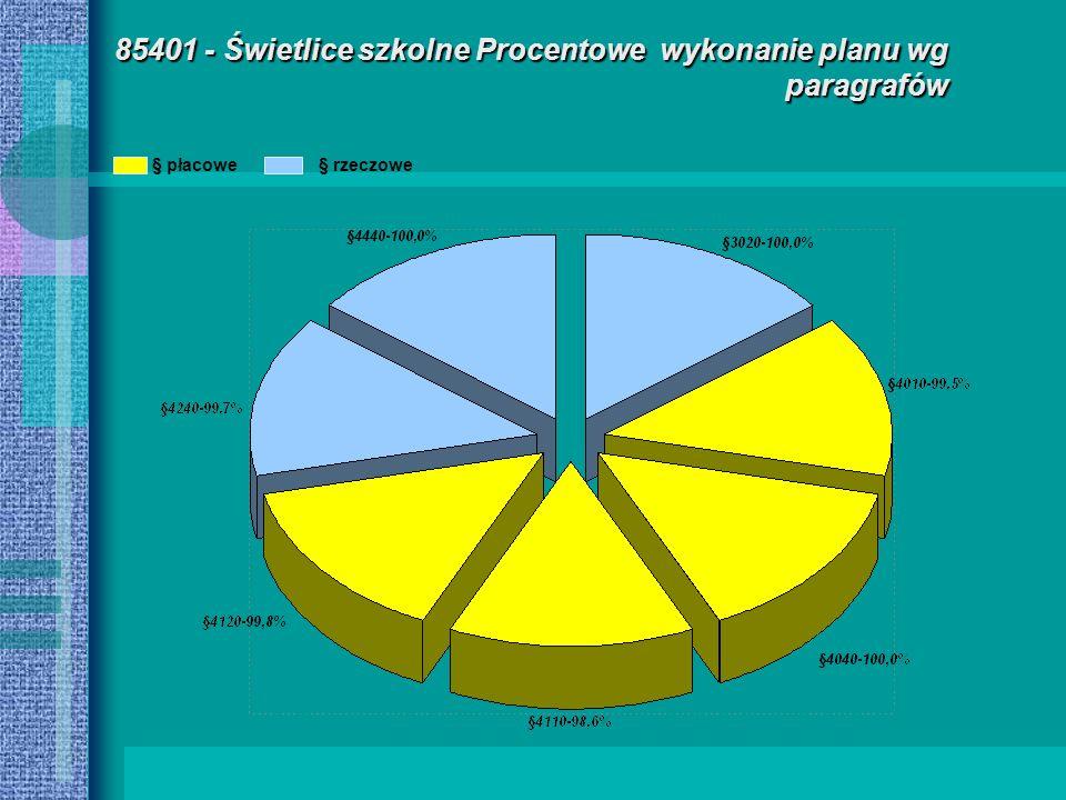85401 - Świetlice szkolne Procentowe wykonanie planu wg paragrafów § płacowe§ rzeczowe