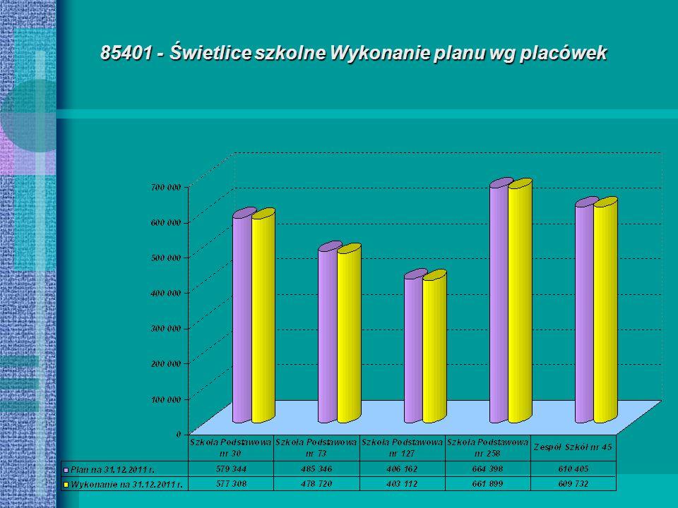 85401 - Świetlice szkolne Wykonanie planu wg placówek