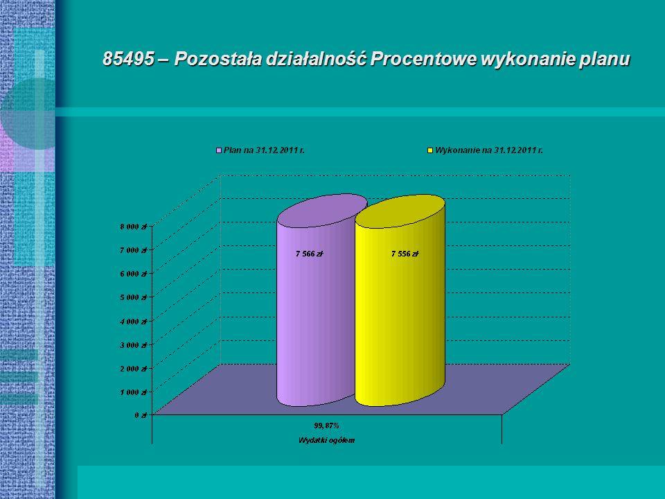 85495 – Pozostała działalność Procentowe wykonanie planu