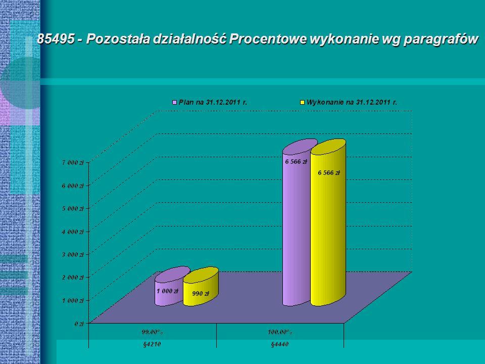 85495 - Pozostała działalność Procentowe wykonanie wg paragrafów