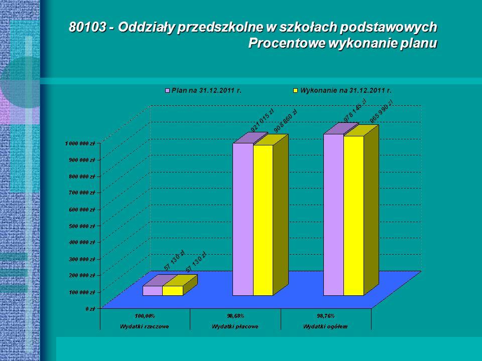 80103 - Oddziały przedszkolne w szkołach podstawowych Procentowe wykonanie planu